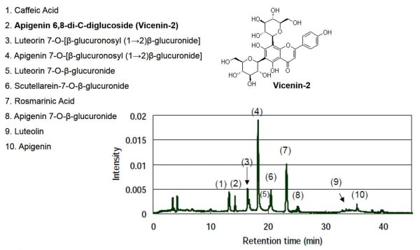 Benegut high pressure liquid chromatography results